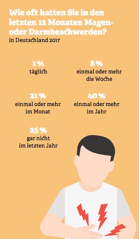 Grafik: Häufigkeit von Magen- oder Darmbeschwerden