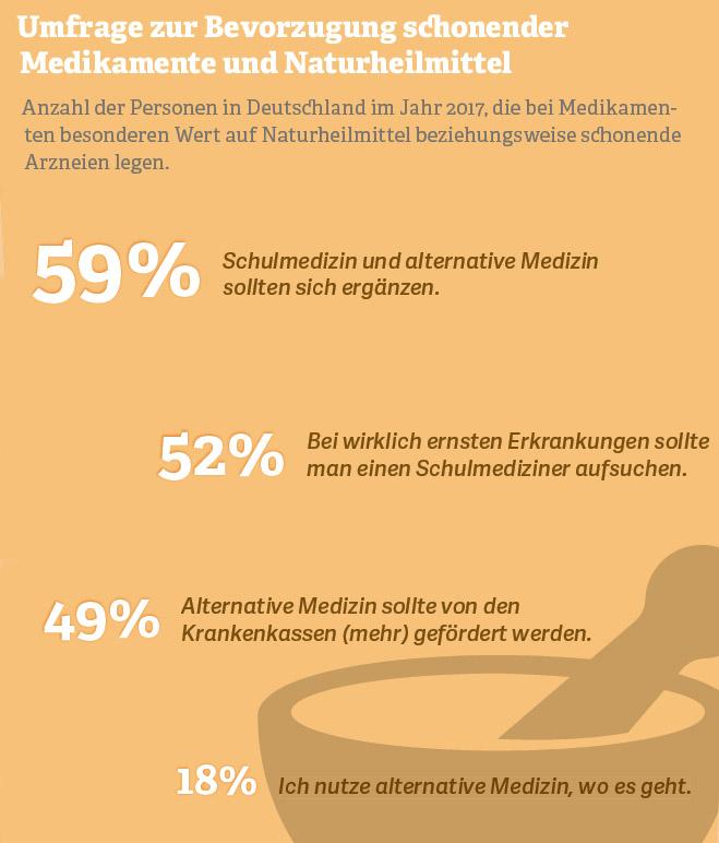 Grafik: Umfrage zur Bevorzugung schonender Medikamente und Naturheilmittel