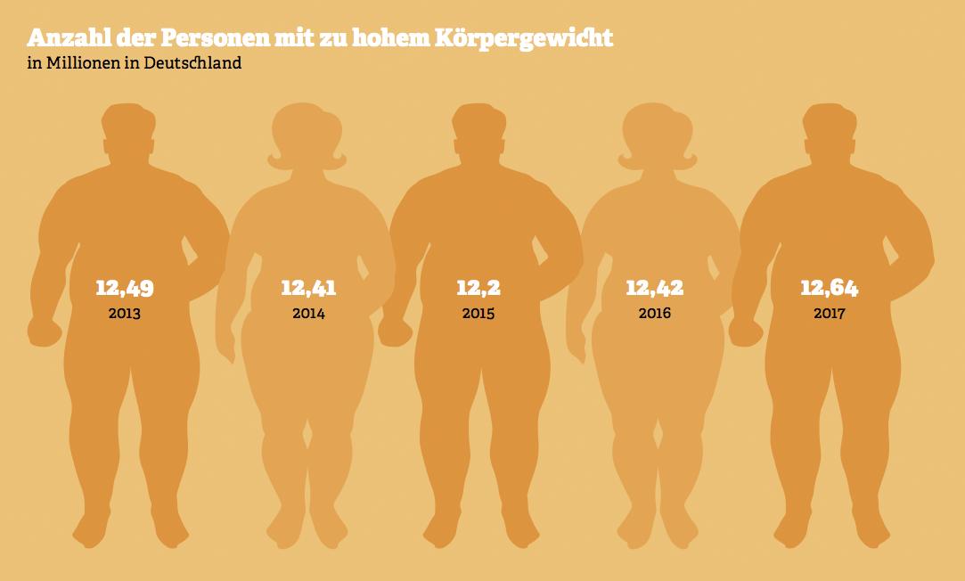Grafik: Anzahl der Personen mit zu hohem Körpergewicht