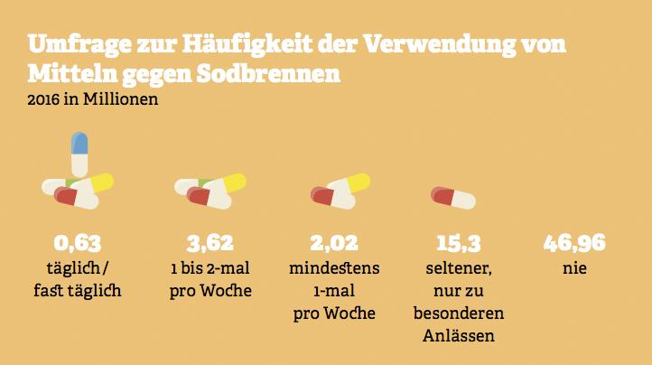 Grafik: Häufigkeit von verwendeten Mitteln gegen Sodbrennen