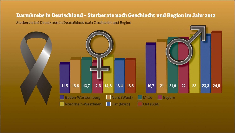 Grafik: Sterberate bei Darmkrebs in Deutschland